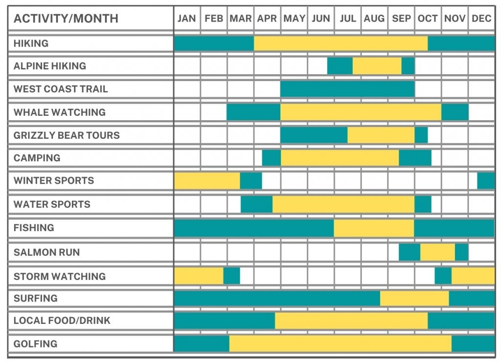 Seasonal calendar with activities listed on left (hiking, whale watching, camping etc) and then months listed on right, with boxes shaded to indicate whether an activity is possible during which month